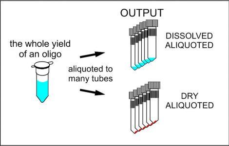 Aliquoted oligos